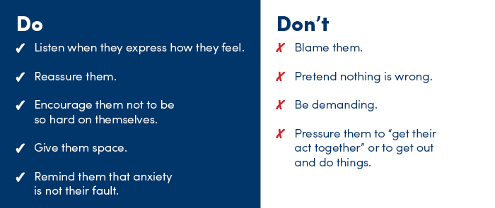 "Do ✓ Listen when they express how they feel. ✓ Reassure them. ✓ Encourage them not to be so hard on themselves. ✓ Give them space. ✓ Remind them that anxiety is not their fault. Don't X Blame them. X Pretend nothing is wrong. X Be demanding. X Pressure them to ""get their act together"" or to get out and do things."