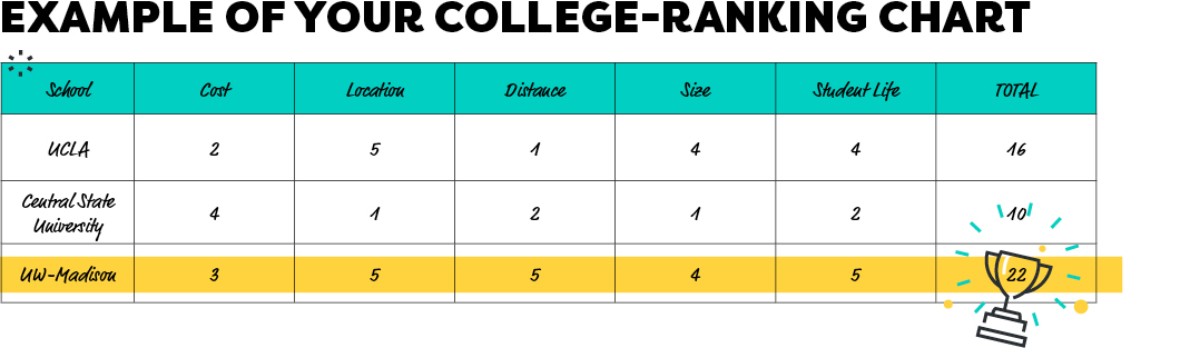Example of your college-ranking chart