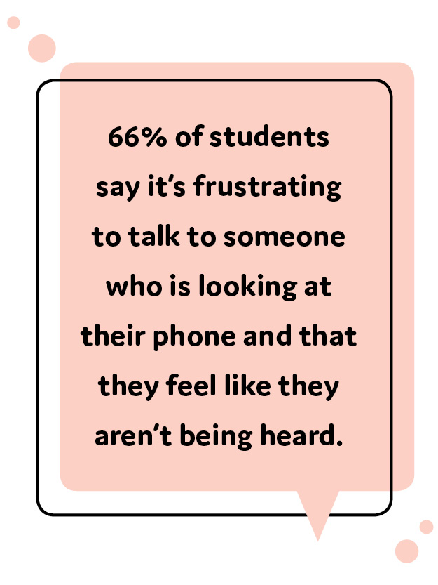 66% of students say it's frustrating to talk to someone who is looking at their phone and that they feel like they aren't being heard.
