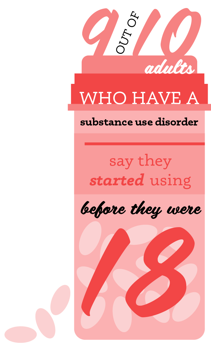 9 out of 10 adults who have a substance use disorder say they started using before they were 18