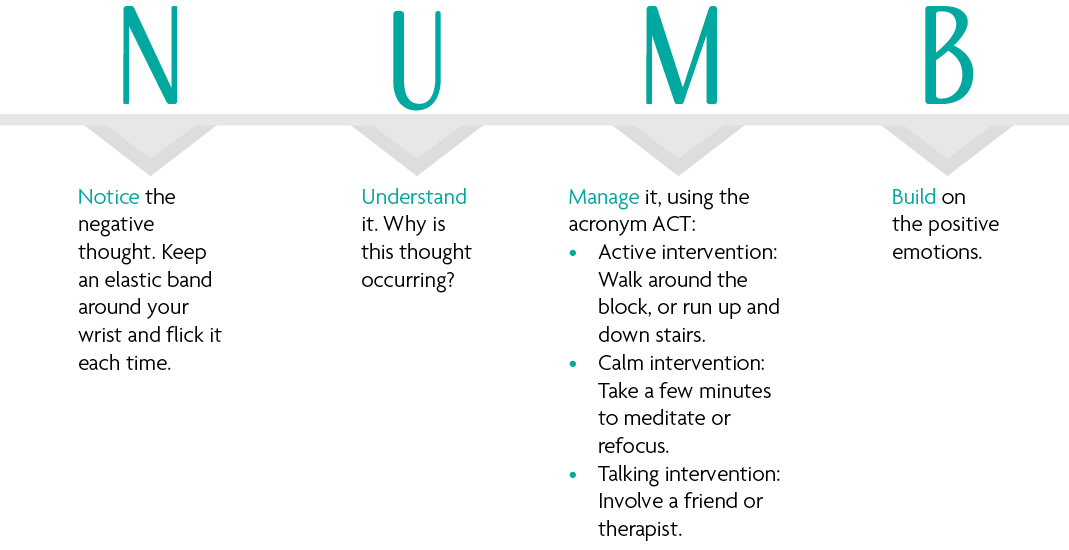 Notice the negative thought. Keep an elastic band around your wrist and flick it each time. Understand it. Why is this thought occurring? Manage it, using the acronym ACT: • Active intervention: Walk around the block, or run up and down stairs. • Calm intervention: Take a few minutes to meditate or refocus. • Talking intervention: Involve a friend or therapist. Build on the positive emotions.