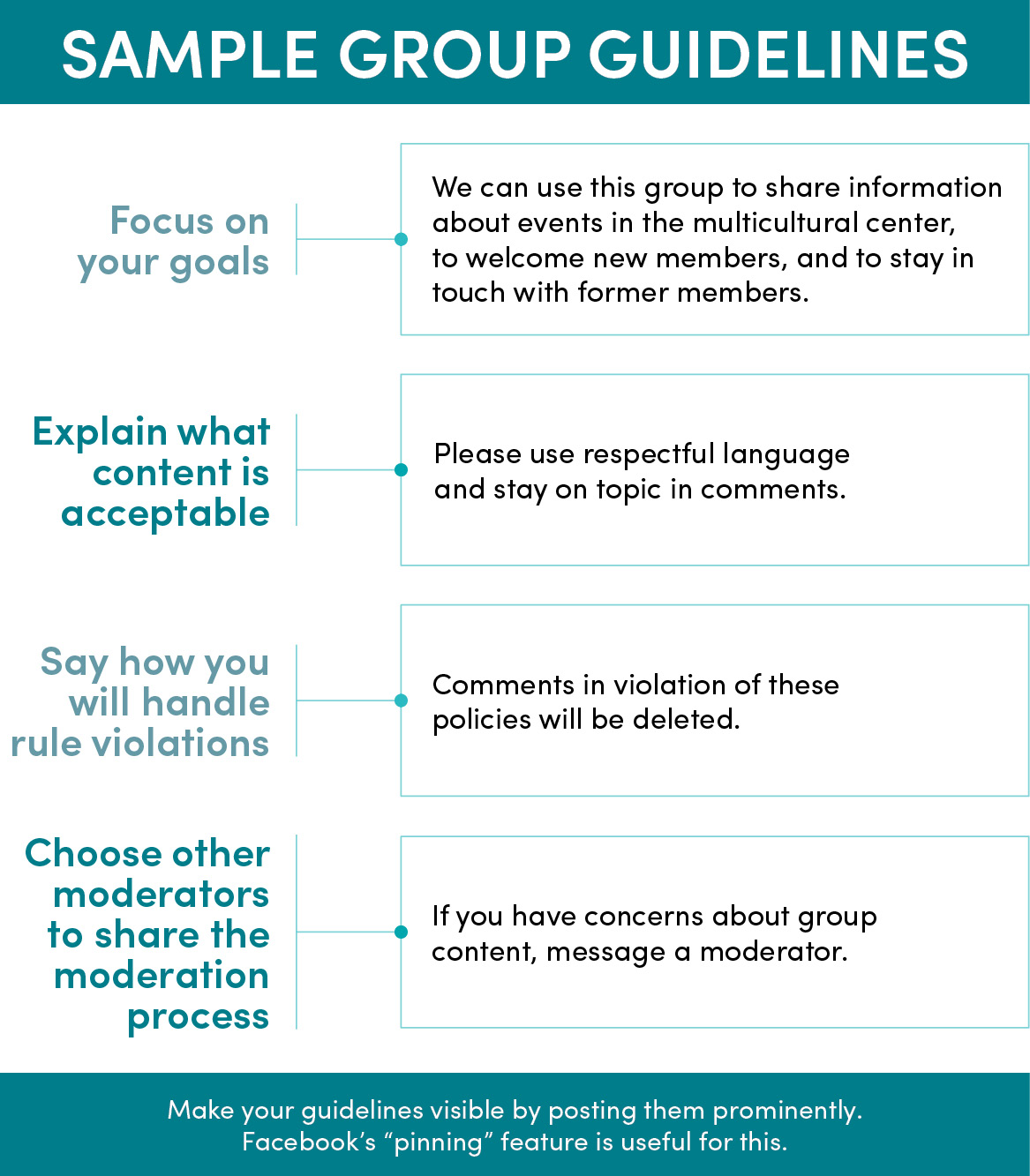 """HEADING: Sample group guidelines. 1) focus on your goals: We can use this group to share information about events in the multicultural center, to welcome new members, and to stay in touch with former members. 2) Explain what content is acceptable: Please use respectful language and stay on topic in comments. 3) Say how you will handle rule violations: Comments in violation of these policies will be deleted. 4) Choose other moderators to share the moderation process: If you have concerns about group content, message a moderator. FOOTER: Make your guidelines visible by posting them prominently. Facebook's """"pinning"""" feature is useful for this."""