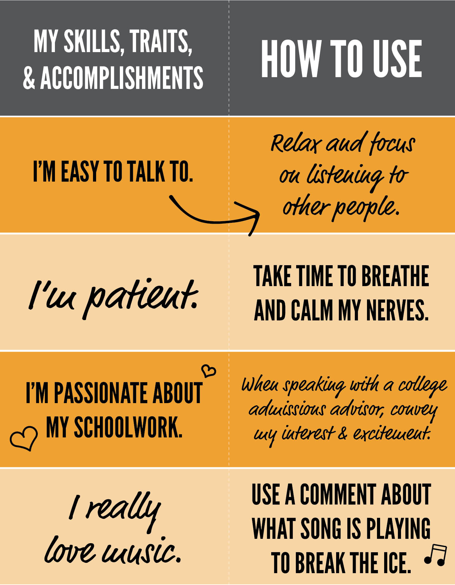 Two column chart: My skills, traits, & accomplishments vs. How to use. Row 1: I'm easy to talk to aligns with How to use: relax and focus on listening to other people Row 2: I'm patient. aligns with How to use: Take time to breathe and calm my nerves. Row 3: I'm passionate about my schoolwork aligns with How to use: When speaking with a college admissions advisor, convey my interest and excitement. Row 4: I really love music aligns with How to use: Use a comment about what say is playing to break the ice.
