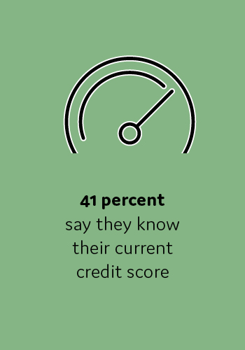 41 percent say they know their current credit score