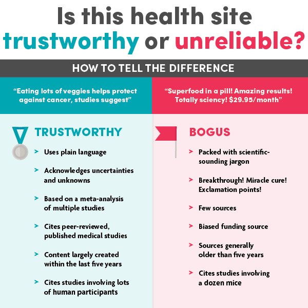 Is this health site trustworthy or unreliable infographic