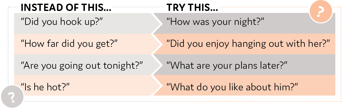 """Two-column, four-row chart displaying alternative options for discussing evening plans with friends. Left column includes four questions students might ask in casual conversations with friends labeled """"instead of this."""" Right column includes four different ways to ask those questions that make less assumptions labeled """"try this."""" Row 1: Instead of """"Did you hook up?"""" Try """"How was your night?"""" Row 2: Instead of """"How far did you get?"""" Try """"Did you enjoy hanging out with her?"""" Row 3: Instead of """"Are you going out tonight?"""" Try """"What are your plans later?"""" Row 4: Instead of """"Is he hot?"""" Try """"What do you like about him?"""""""